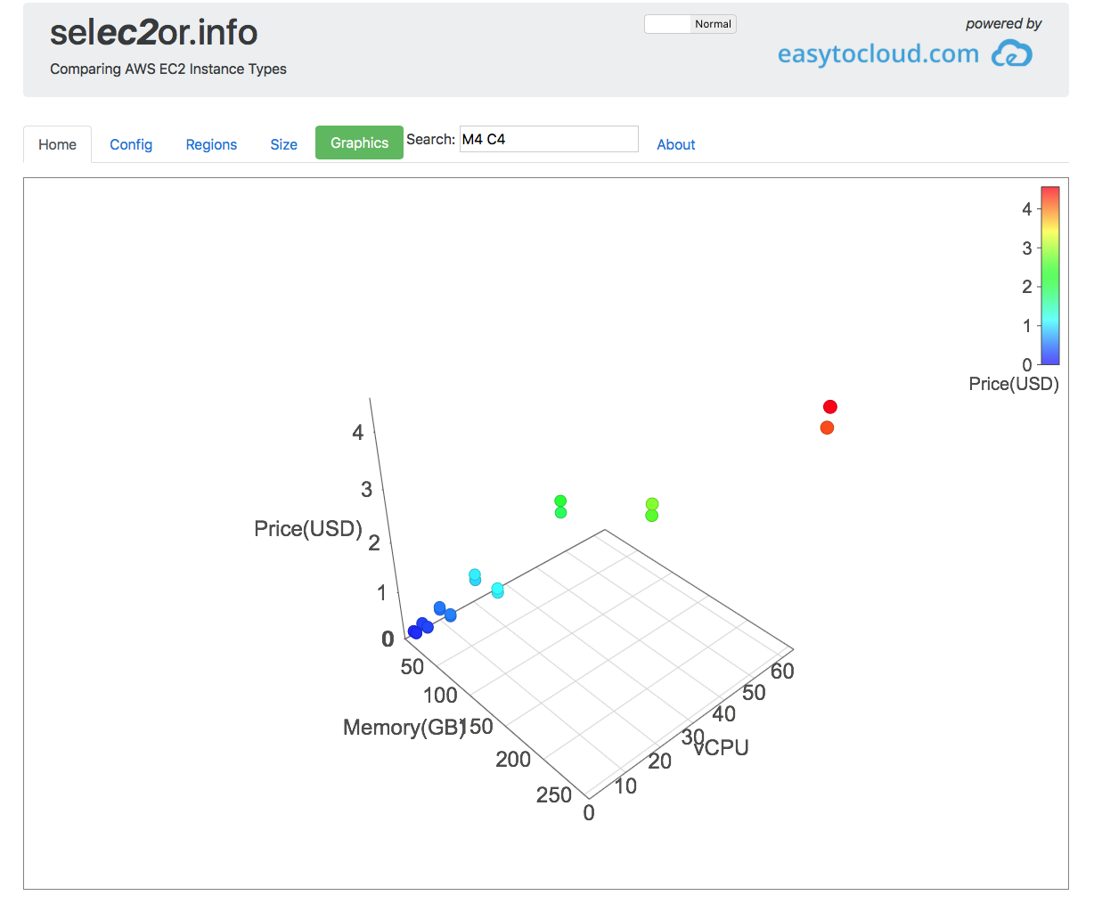 Visualize EC2 Performance and Pricing – easytocloud